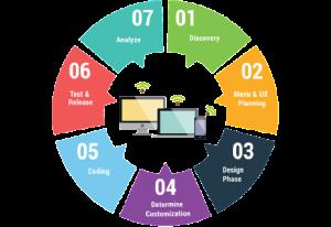 Eine Darstellung des website.experience Projektablauf bei Digitalraum.