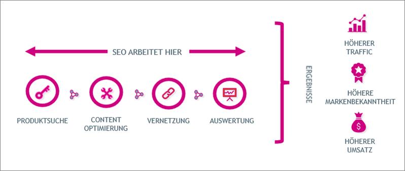 Eine schematische Darstellung von SEO durch Digitalraum. Das Diagramm zeigt, dass eine Kombination aus Produktsuche, Inhaltsoptimierung, Vernetzung und Auswertung,  zu höherem Traffic, höherer Markenbekanntheit und mehr Umsatz führt.