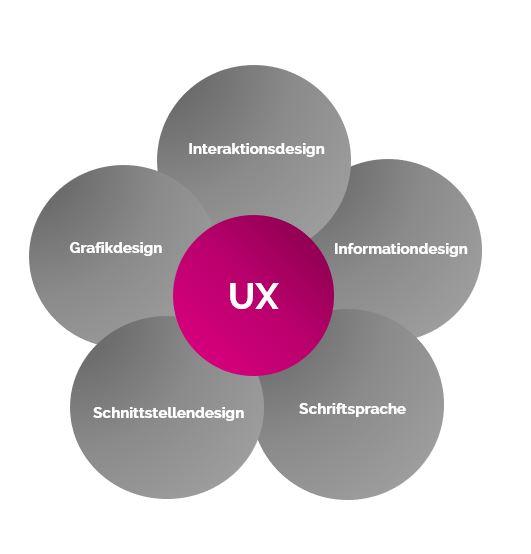 Schematische Darstellung der Komponenten des User Experience Designs.